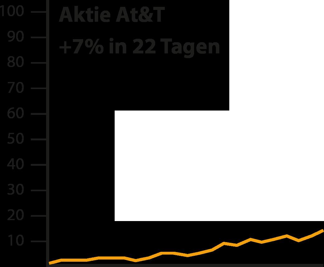 Aktie AT&T